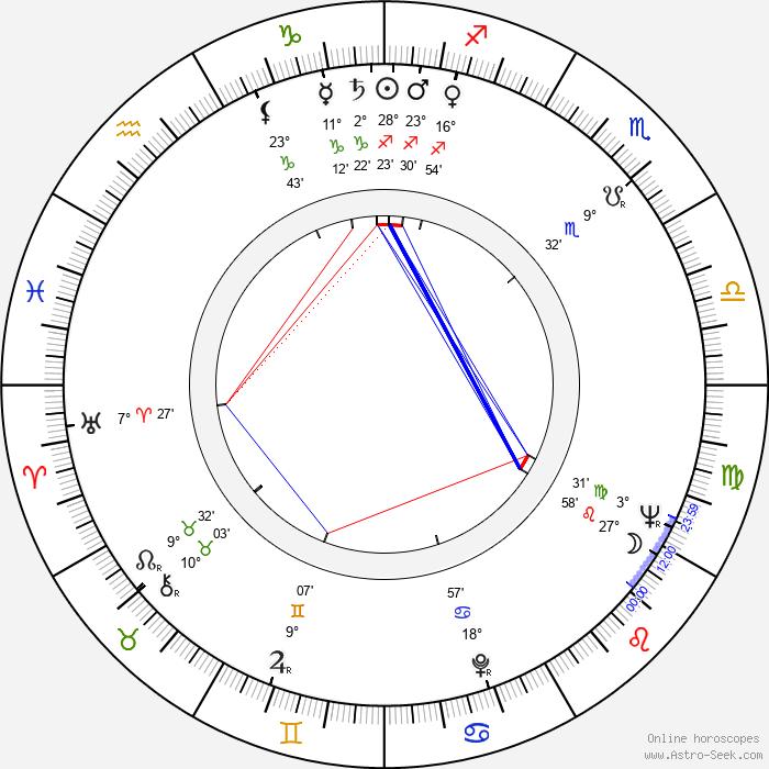 John 'Bud' Cardos - Birth horoscope chart