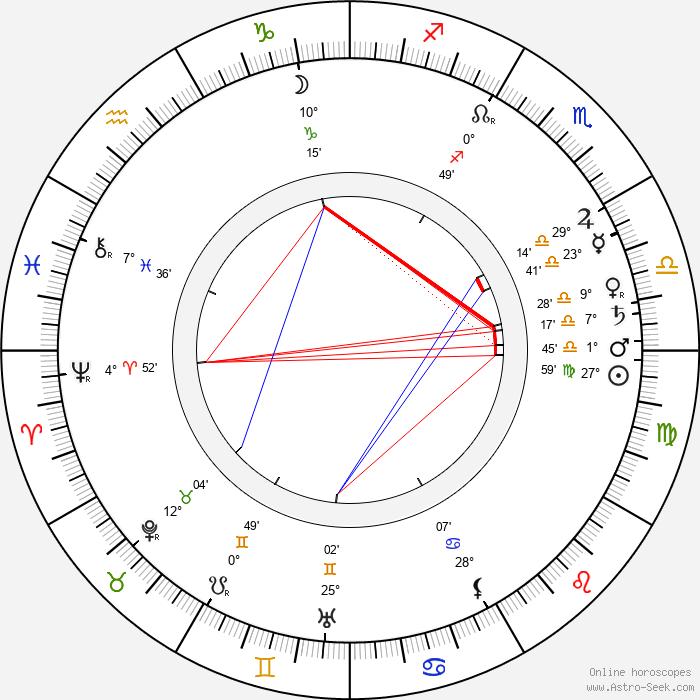John Bunny - Birth horoscope chart