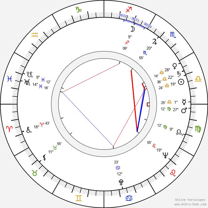 John C. Champion - Birth horoscope chart