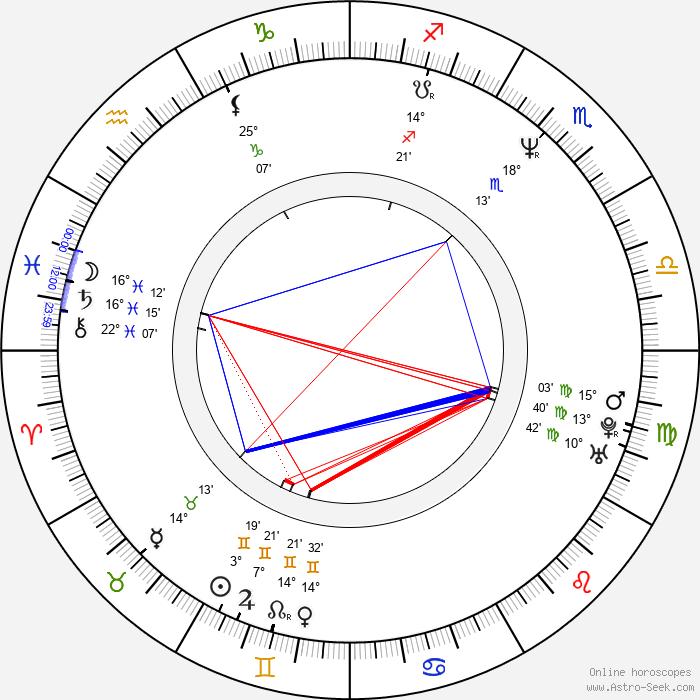 John C. Reilly - Birth horoscope chart