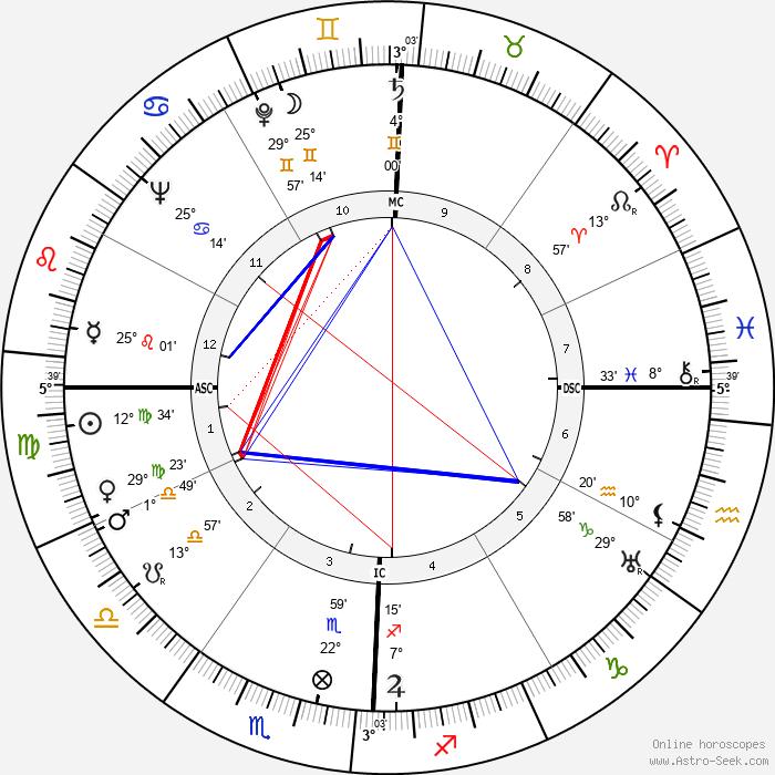 John Cage - Birth horoscope chart