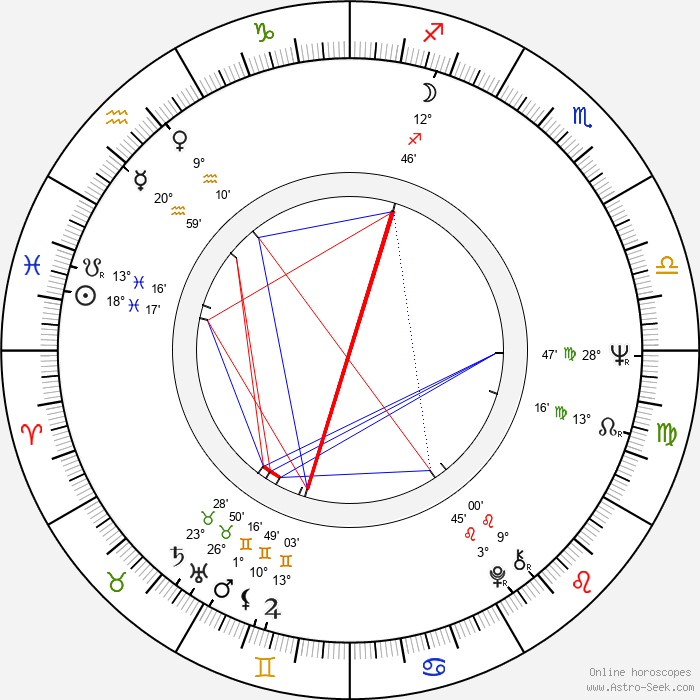 John Cale - Birth horoscope chart
