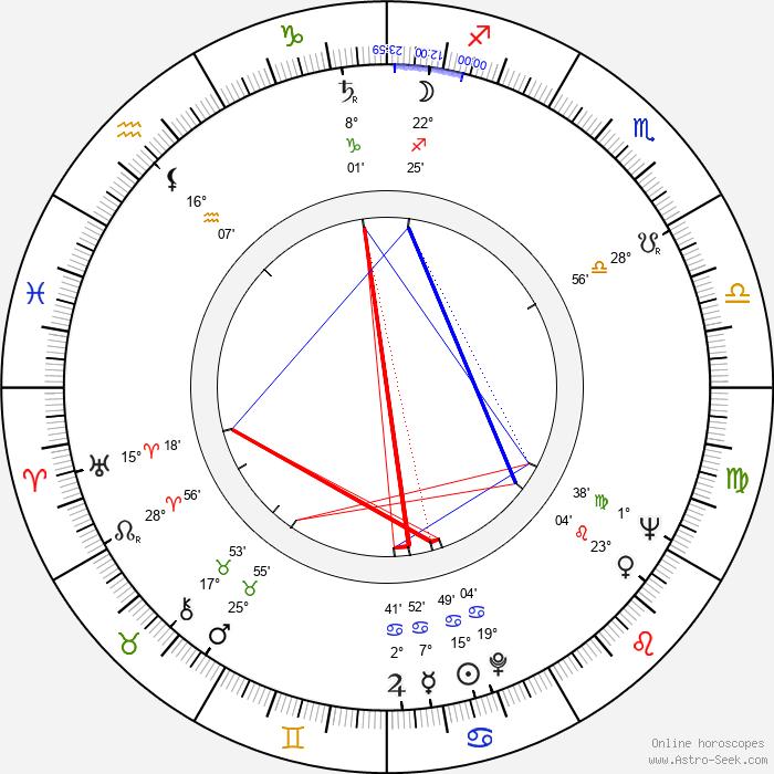 John Calley - Birth horoscope chart