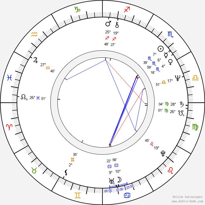 John Candy - Birth horoscope chart