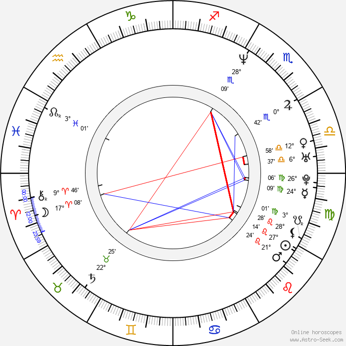 John Carmack - Birth horoscope chart