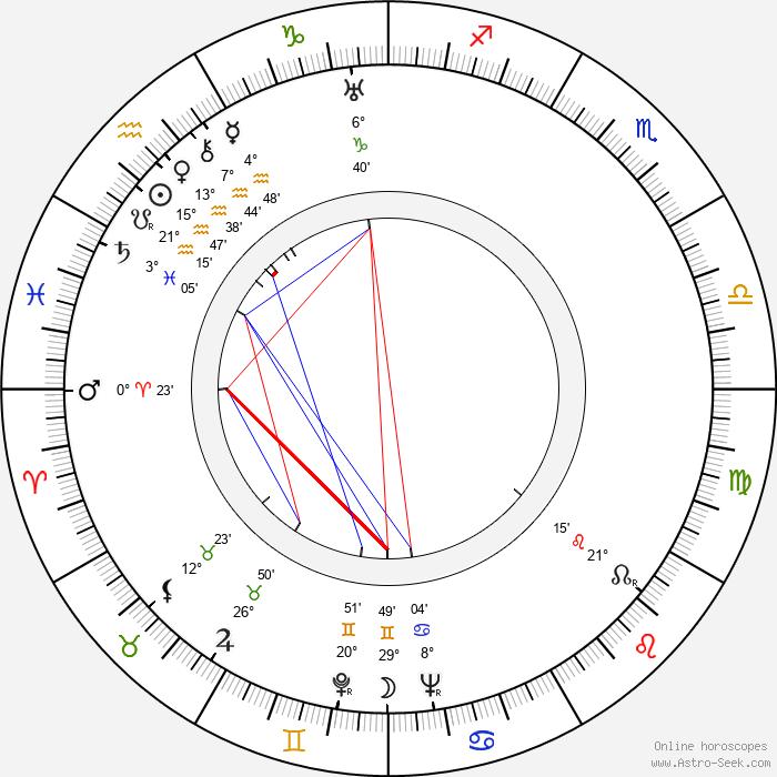 John Carradine - Birth horoscope chart