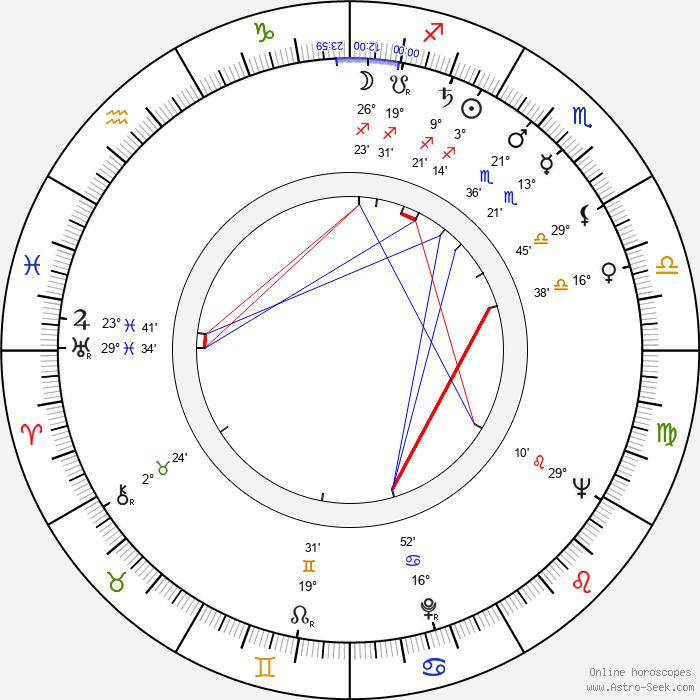 John Carter - Birth horoscope chart