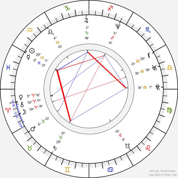 John Ceallach - Birth horoscope chart