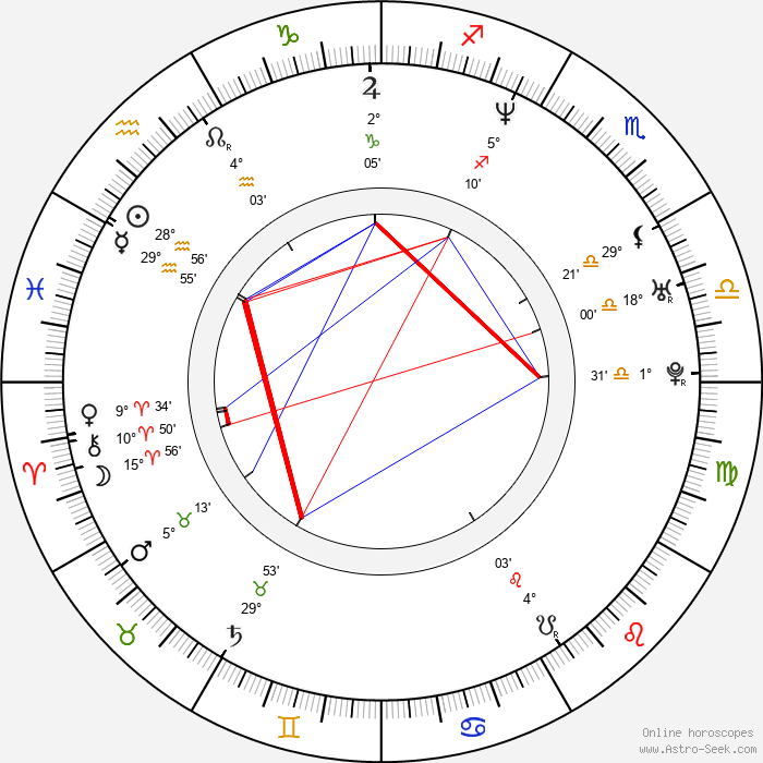 John Ceallach - Birth horoscope chart
