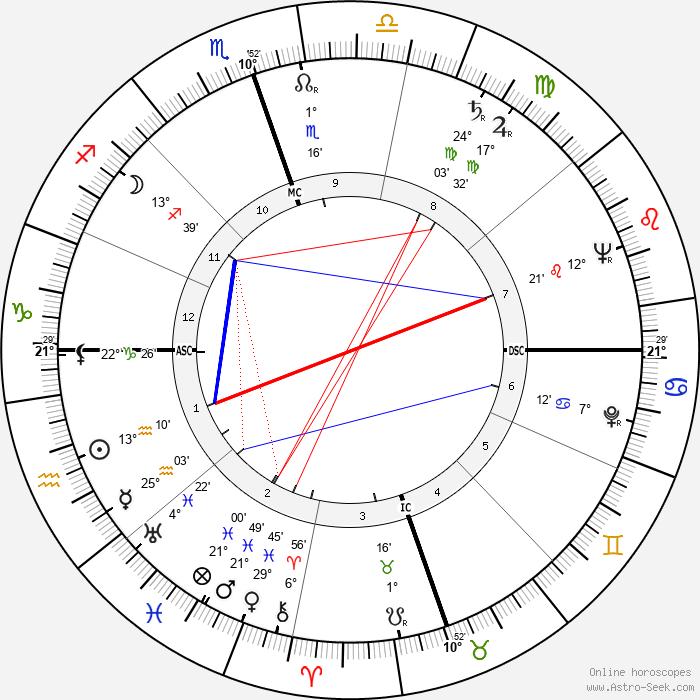 John Clarence Butler - Birth horoscope chart