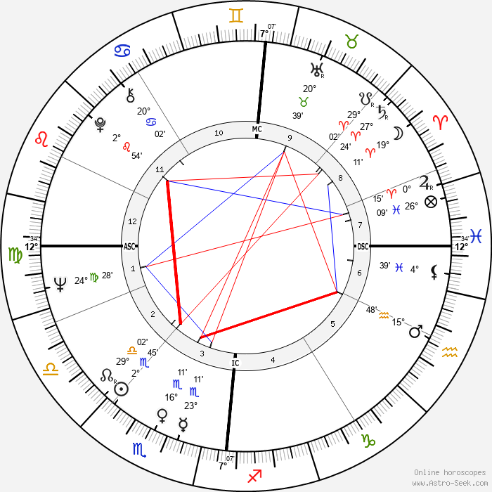 John Cleese - Birth horoscope chart