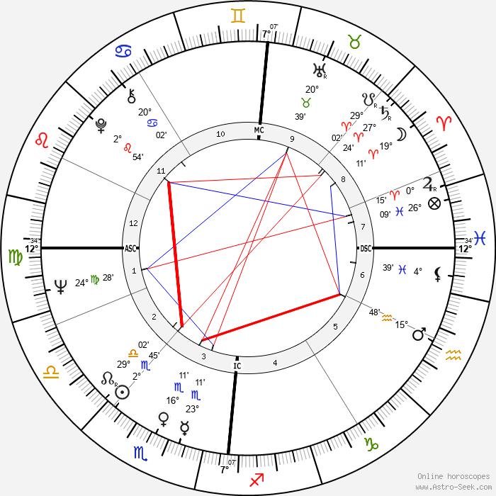 John Cleese - Birth horoscope chart