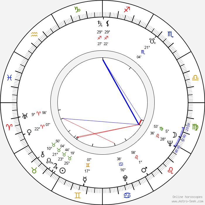 John Conyers - Birth horoscope chart