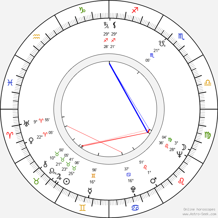 John Conyers - Birth horoscope chart