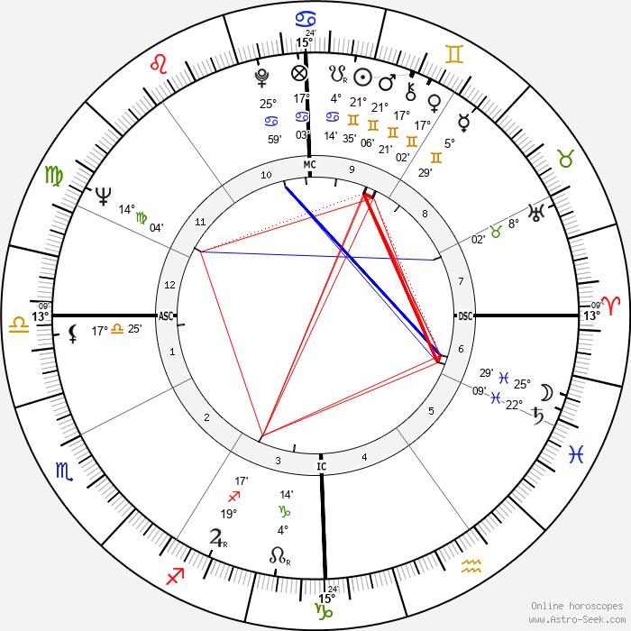 John Crittenden Sawhill - Birth horoscope chart