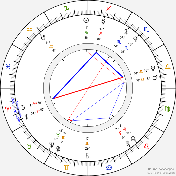 John Cromwell - Birth horoscope chart