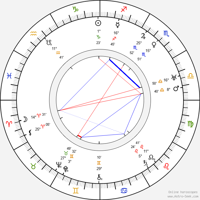 John Cromwell - Birth horoscope chart
