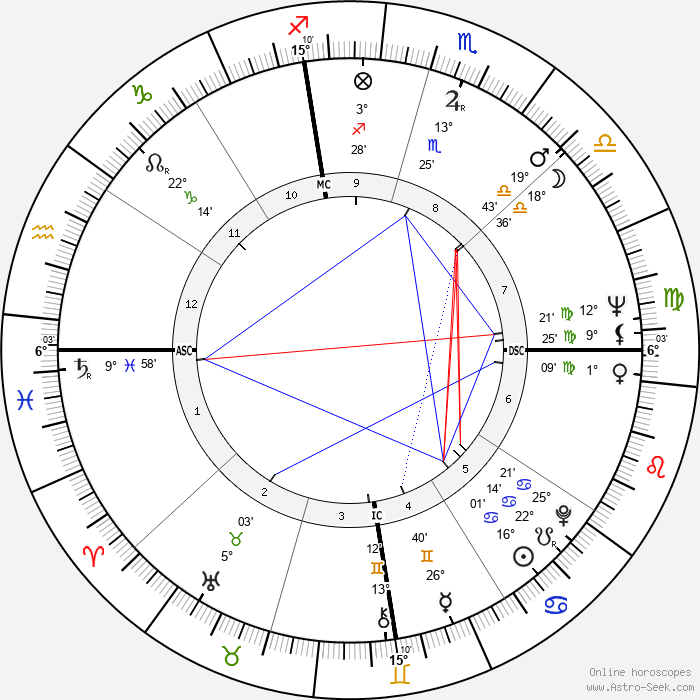 John Crow - Birth horoscope chart