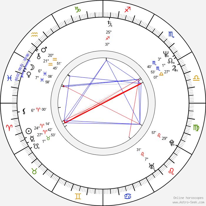 John D'Aquino - Birth horoscope chart
