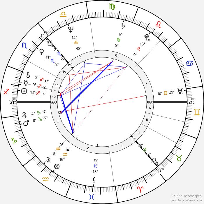John D. Home-Robertson - Birth horoscope chart