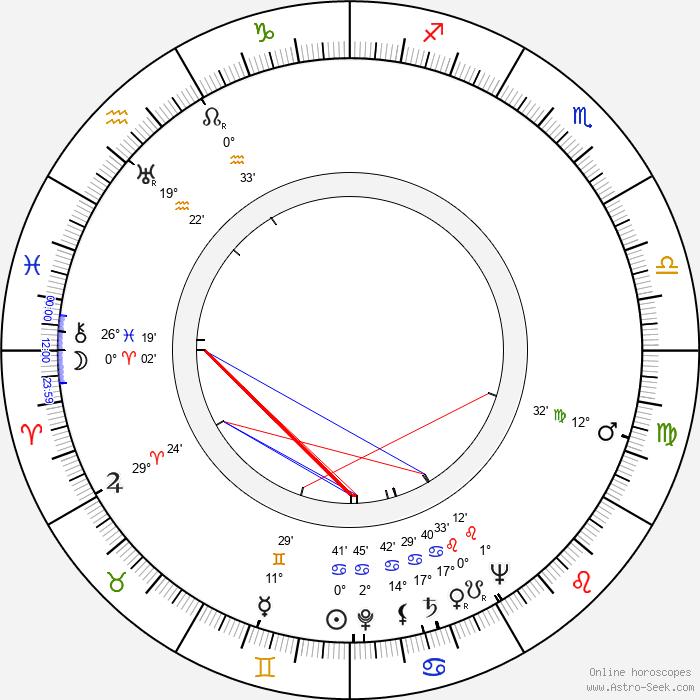 John Daheim - Birth horoscope chart