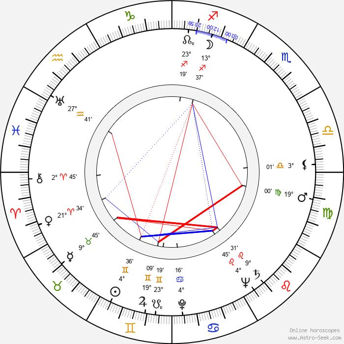 John Dall - Birth horoscope chart