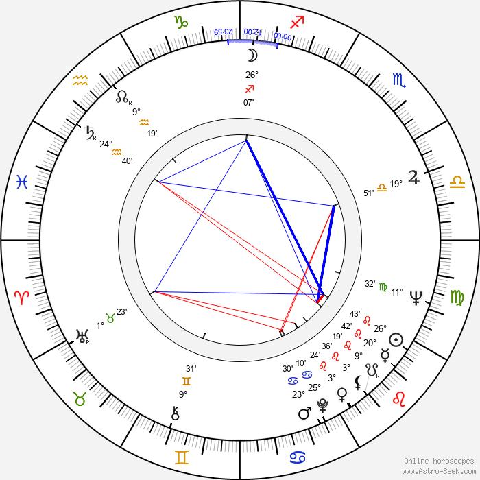 John Davies - Birth horoscope chart