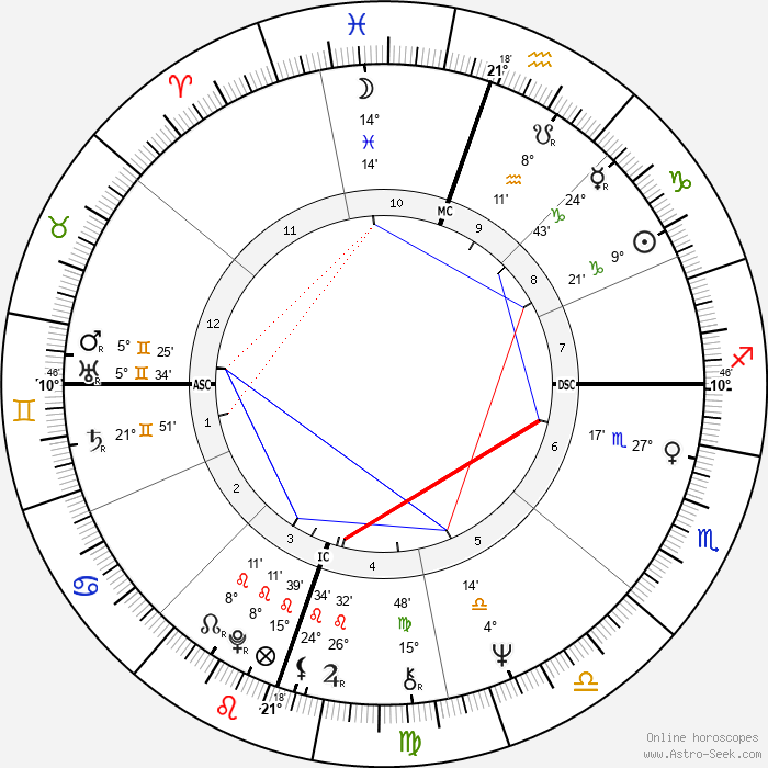 John Denver - Birth horoscope chart