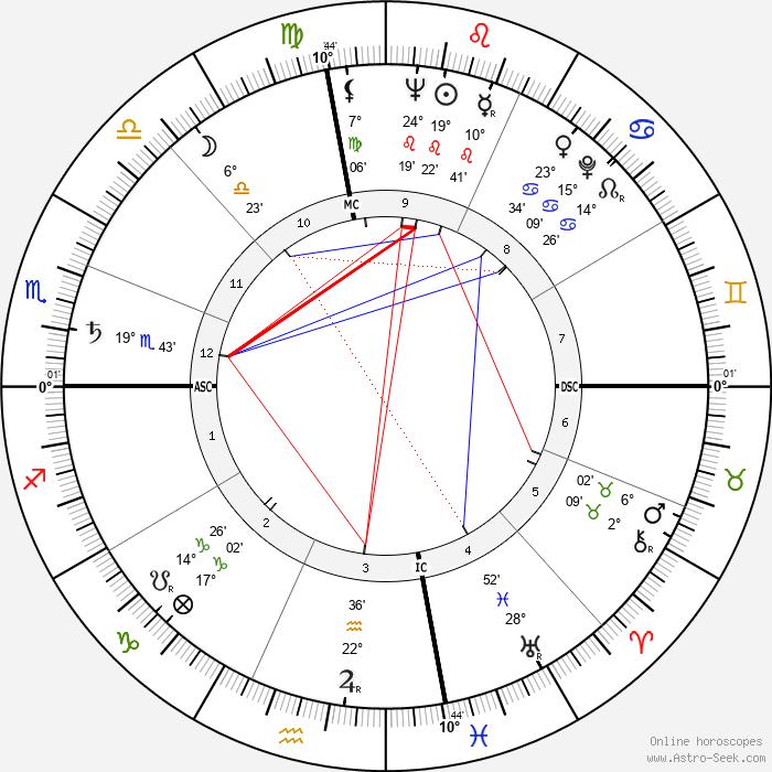 John Derek - Birth horoscope chart