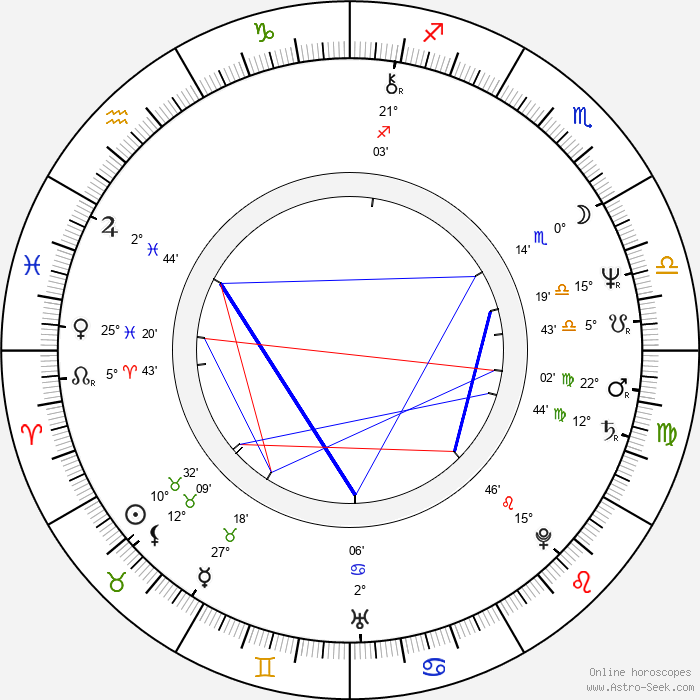John Diehl - Birth horoscope chart