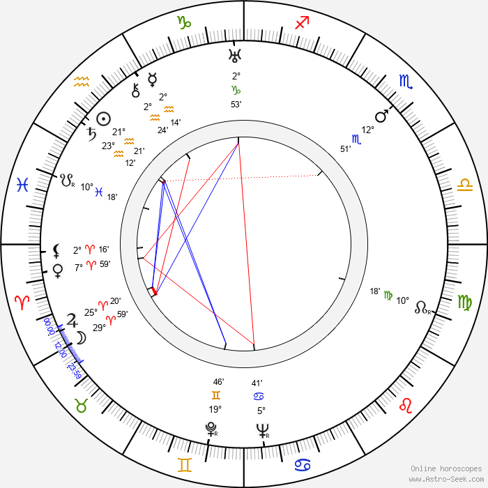 John Dierkes - Birth horoscope chart