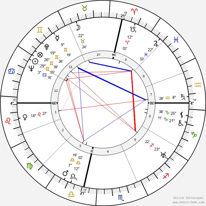 John Dillinger - Birth horoscope chart