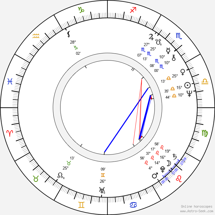 John Doolittle - Birth horoscope chart