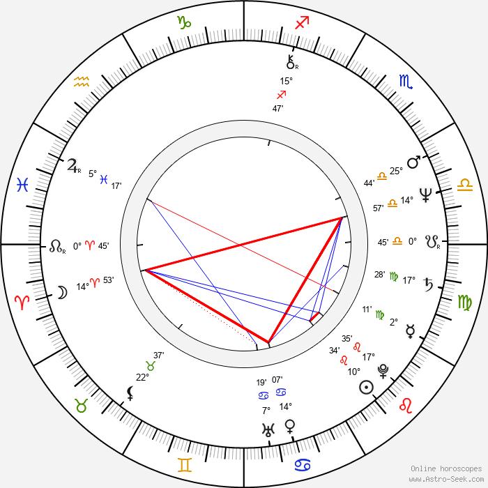 John Dowie - Birth horoscope chart
