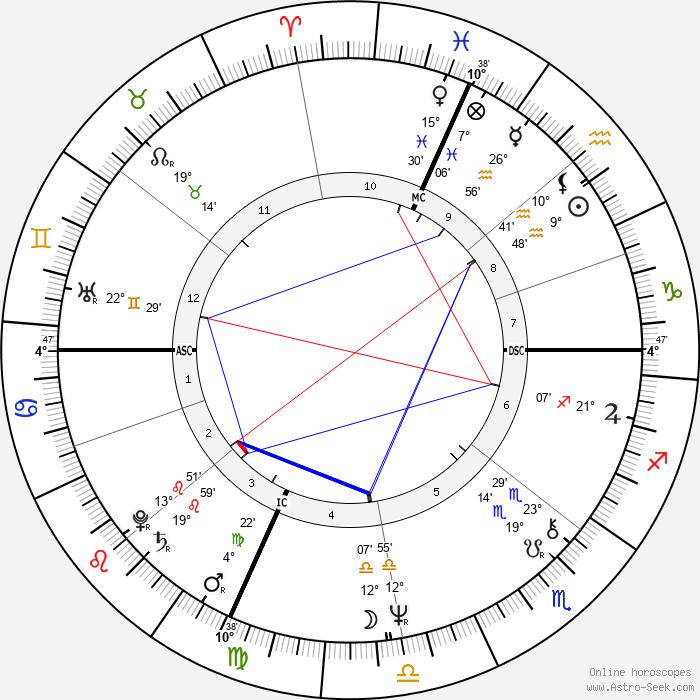 John Dufresne - Birth horoscope chart