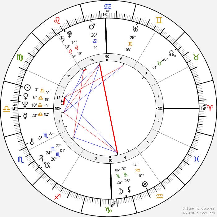 John E. Zook - Birth horoscope chart