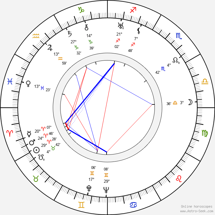 John Elfström - Birth horoscope chart