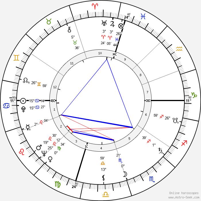 John Ellis Tempe - Birth horoscope chart
