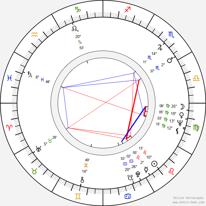 John Erman - Birth horoscope chart