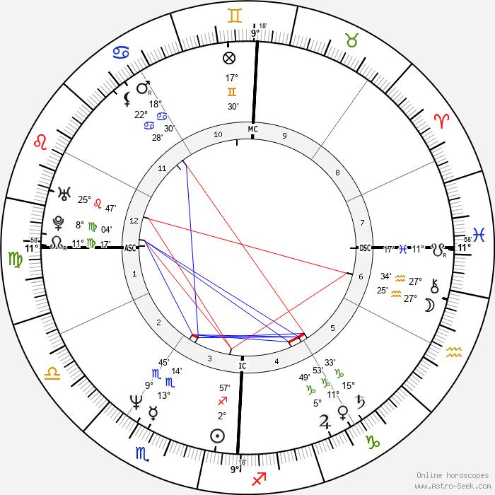 John F. Kennedy Jr. - Birth horoscope chart