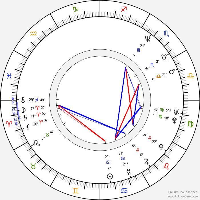 John Feldmann - Birth horoscope chart