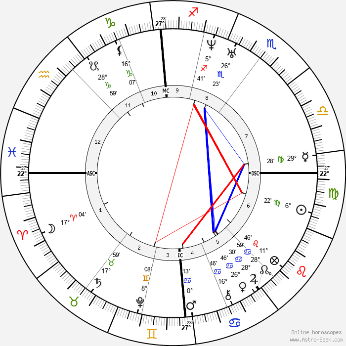John Flamsteed - Birth horoscope chart