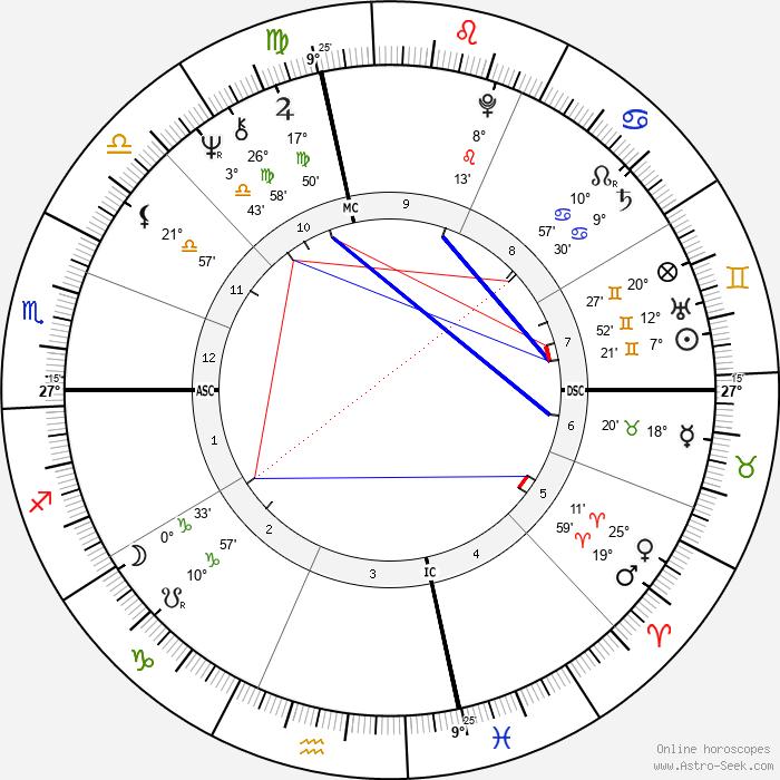 John Fogerty - Birth horoscope chart