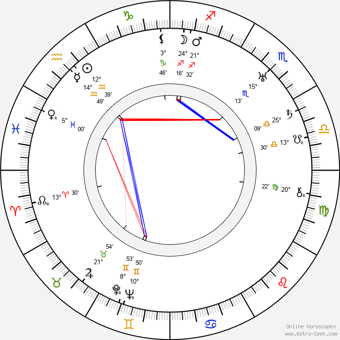 John Ford - Birth horoscope chart