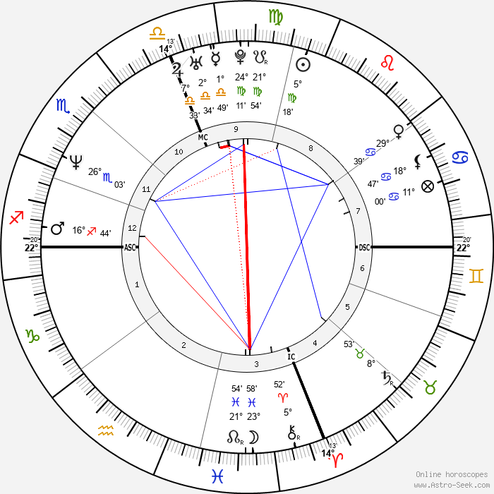 John Francis Baumgardner - Birth horoscope chart