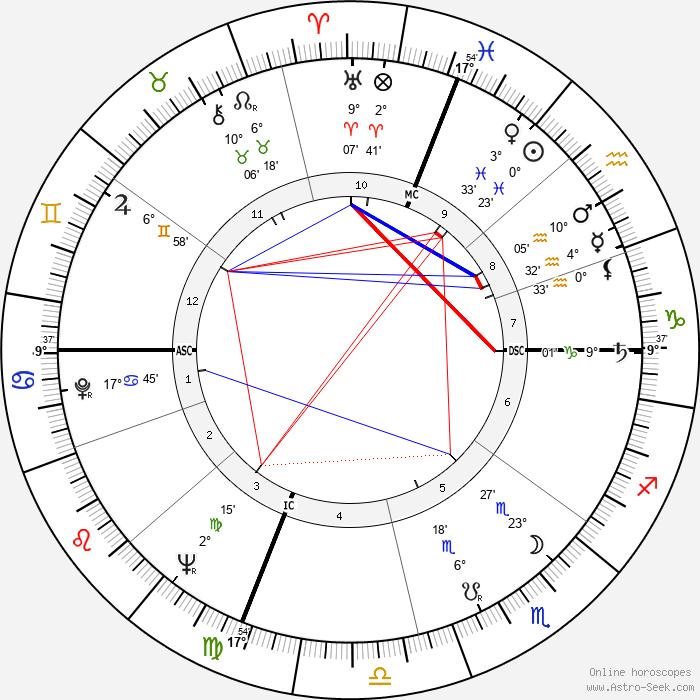 John Frankenheimer - Birth horoscope chart