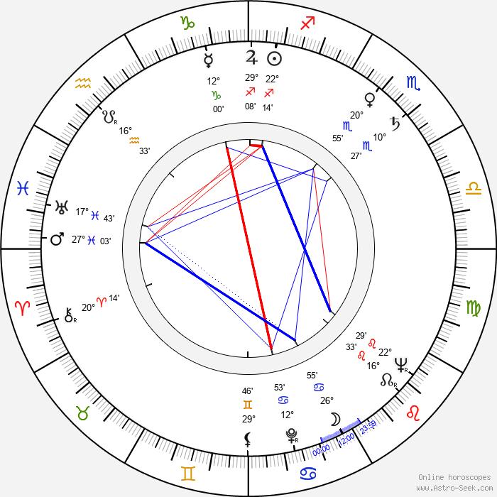John Franklyn-Robbins - Birth horoscope chart