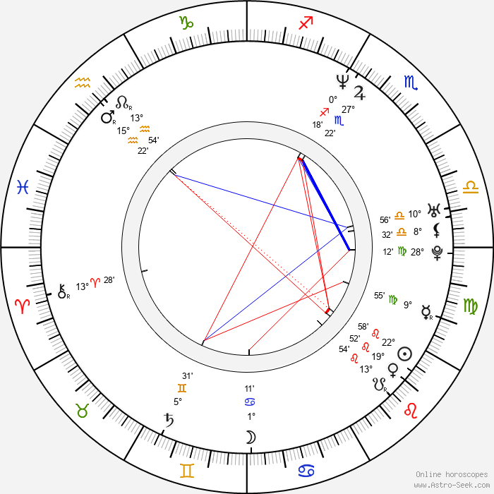 John Friedmann - Birth horoscope chart