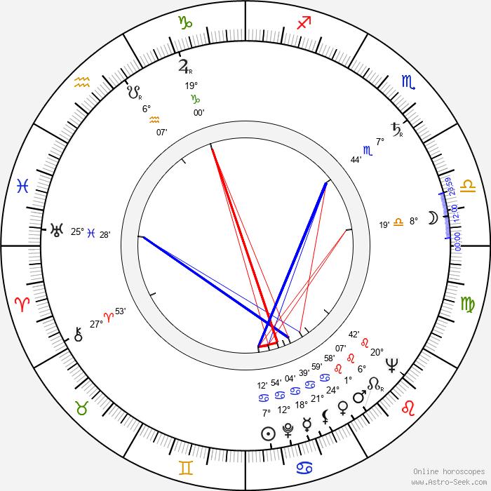 John Fujioka - Birth horoscope chart