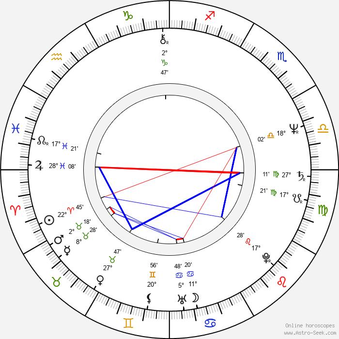John Furey - Birth horoscope chart